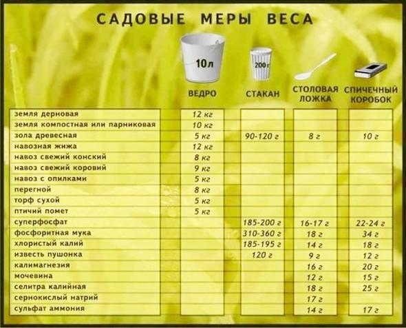 Таблица мер веса.