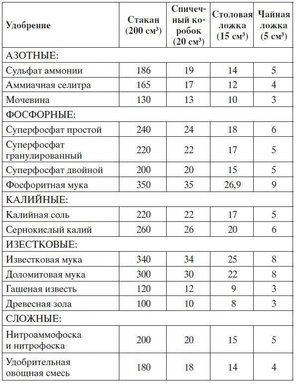 Таблица мер веса садовых удобрений.