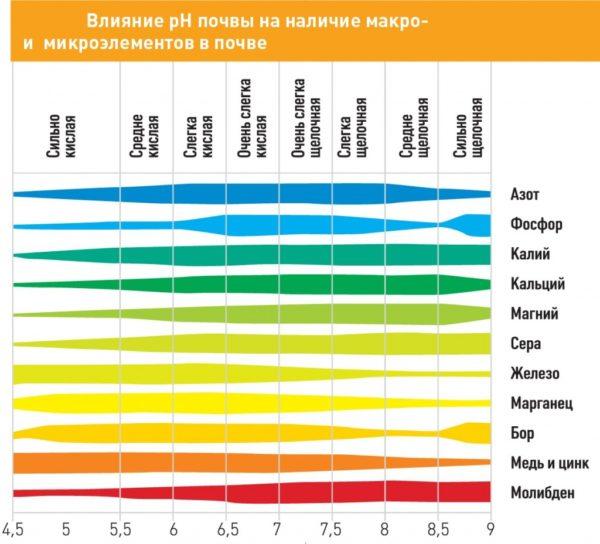 Таблица кислотности почвы